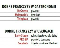 25 trafionych franczyz, cz. 2