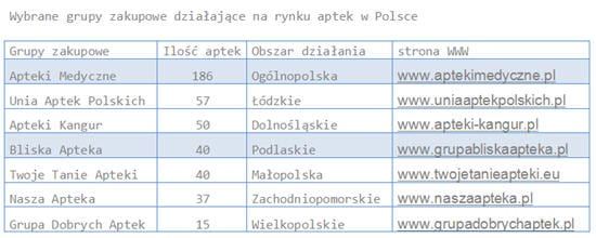 Wybrane grupy zakupowe działające na rynku aptek w Polsce