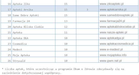 Wybrane sieci własne na rynku aptek w Polsce