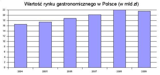 Rynek_gastronomiczny_2004-2009
