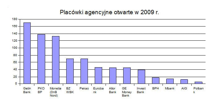 placowki_agencyjne_otwarte_2009