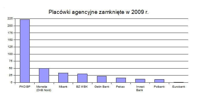 placowki_agencyjne_zamkniete_2009