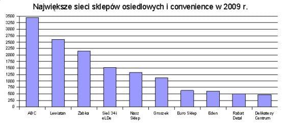 sklepy_osiedlowe_i_convenience_2009